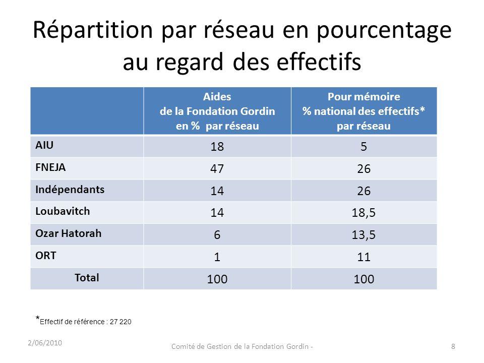 Répartition par réseau en pourcentage au regard des effectifs 2/06/2010 Comité de Gestion de la Fondation Gordin -8 Aides de la Fondation Gordin en %