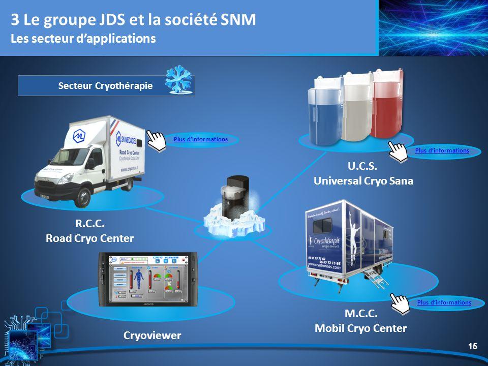 15 Secteur Cryothérapie R.C.C. Road Cryo Center U.C.S. Universal Cryo Sana Cryoviewer 3 Le groupe JDS et la société SNM Les secteur dapplications M.C.