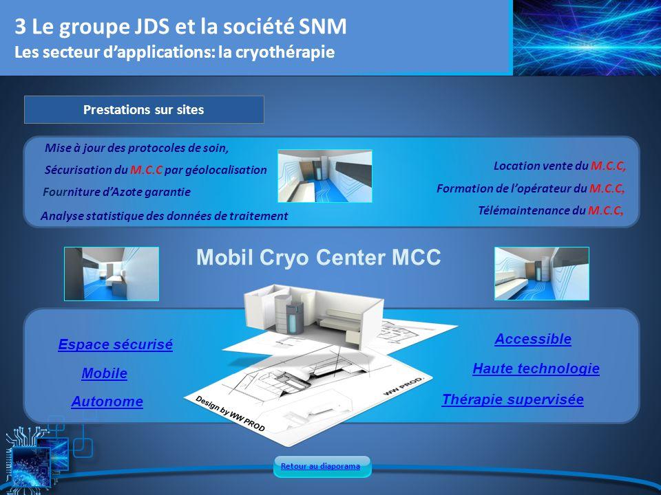 Prestations sur sites 3 Le groupe JDS et la société SNM Les secteur dapplications: la cryothérapie Autonome Espace sécurisé Mobile Accessible Thérapie