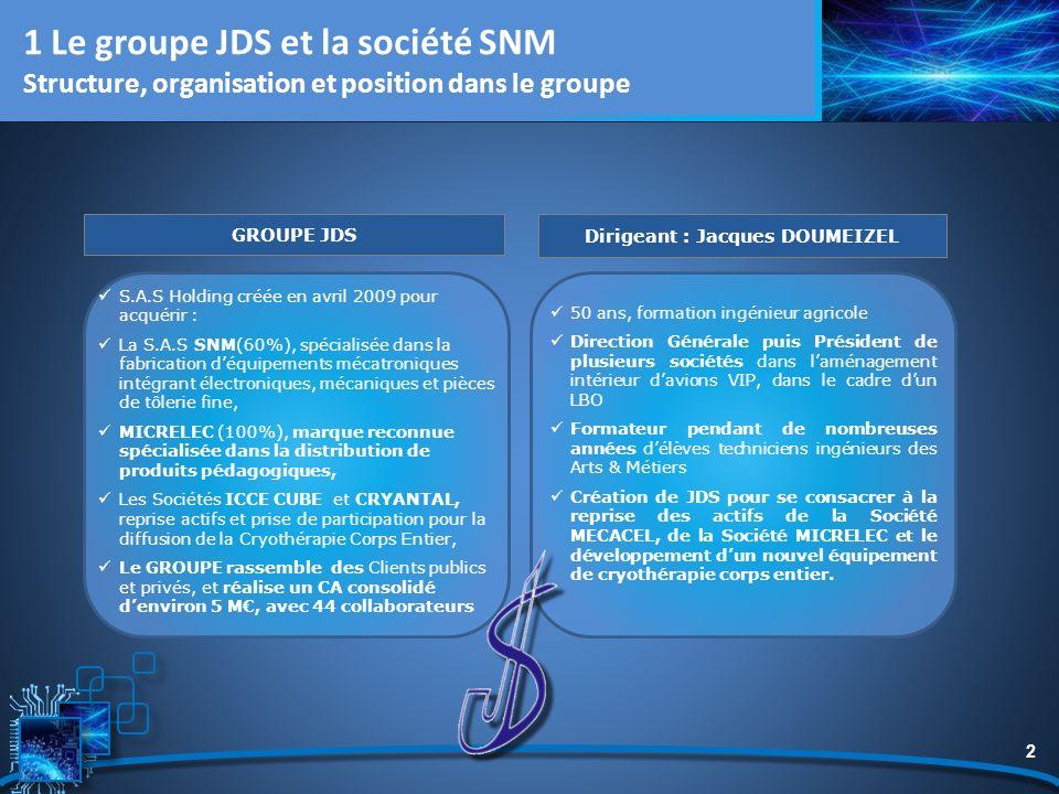 2 1 Le groupe JDS et la société SNM Structure, organisation et position dans le groupe GROUPE JDS Dirigeant : Jacques DOUMEIZEL S.A.S Holding créée en