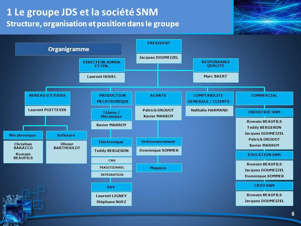 5 Organigramme 1 Le groupe JDS et la société SNM Structure, organisation et position dans le groupe Laurent POITTEVIN Patrick DROUOT Xavier MARROY Nat