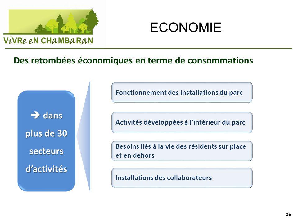 ECONOMIE dans plus de 30 secteurs dactivités dans plus de 30 secteurs dactivités Fonctionnement des installations du parc Activités développées à lint
