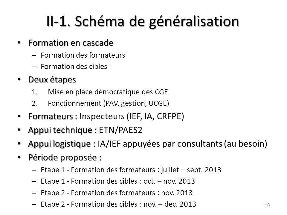 II-1. Schéma de généralisation Formation en cascade Formation en cascade – Formation des formateurs – Formation des cibles Deux étapes Deux étapes 1.M