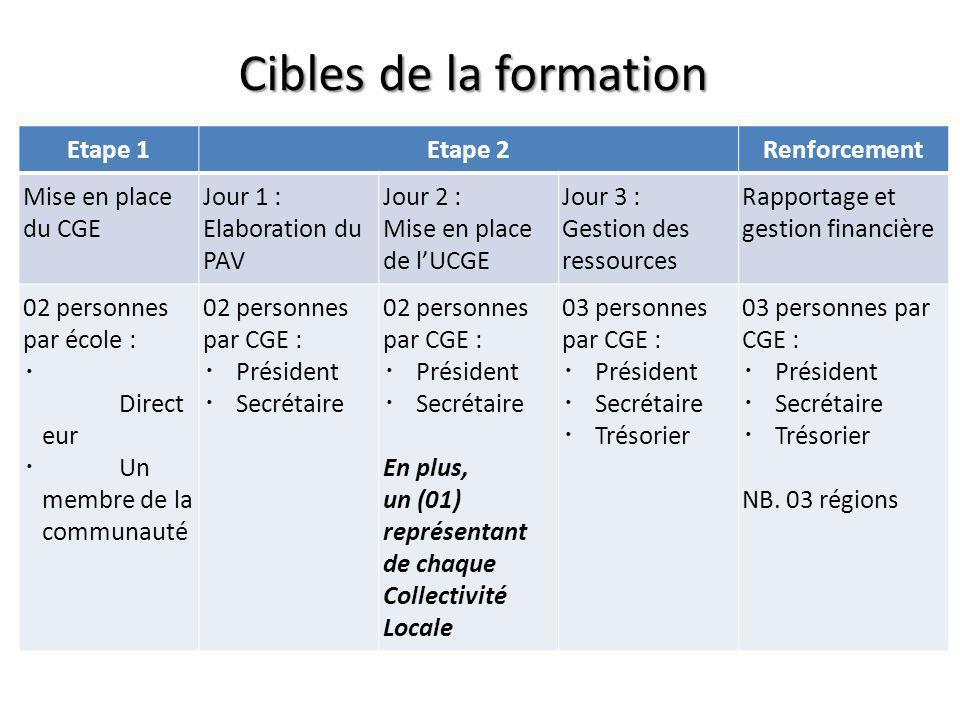 Cibles de la formation Etape 1Etape 2Renforcement Mise en place du CGE Jour 1 : Elaboration du PAV Jour 2 : Mise en place de lUCGE Jour 3 : Gestion de