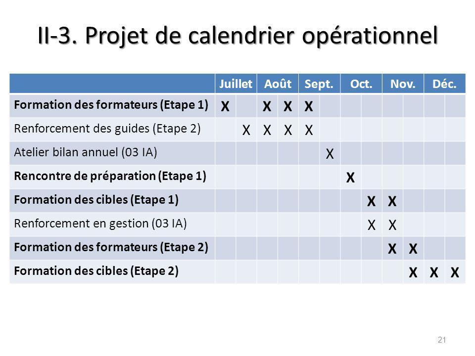 II-3. Projet de calendrier opérationnel 21 JuilletAoûtSept.Oct.Nov.Déc. Formation des formateurs (Etape 1) XXXX Renforcement des guides (Etape 2) XXXX