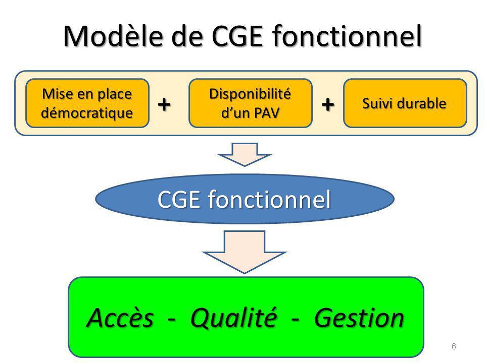 Eléments du modèle de CGE Définition du CGE Missions du CGE Caractéristiques dun CGE fonctionnel Composition Processus de mise en place démocratique Critères et mesures pour le bon fonctionnement Mesures à prendre pour sa pérennisation Dispositif global de mise en œuvre 7