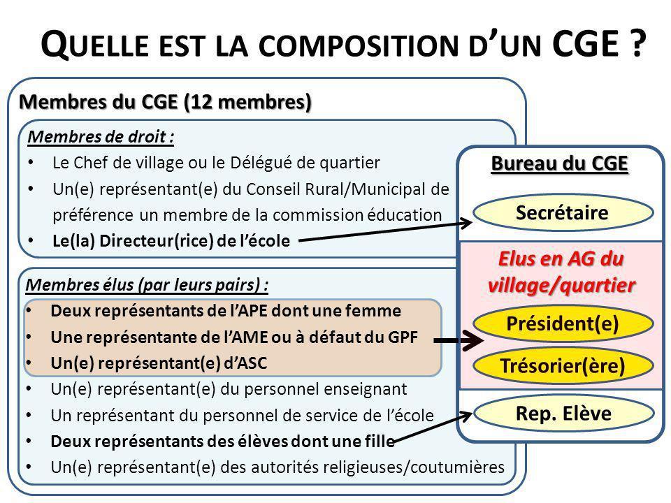 Membres élus (par leurs pairs) : Deux représentants de lAPE dont une femme Une représentante de lAME ou à défaut du GPF Un(e) représentant(e) dASC Un(