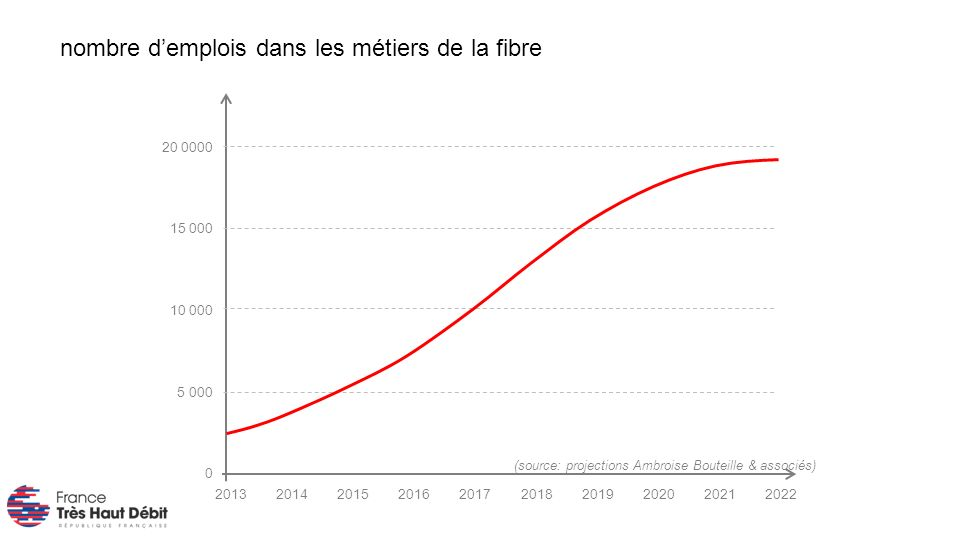 nombre demplois dans les métiers de la fibre (source: projections Ambroise Bouteille & associés) 2013202220212020201920182017201620152014 0 5 000 10 000 15 000 20 0000