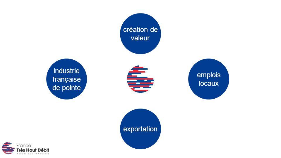 exportation industrie française de pointe création de valeur emplois locaux