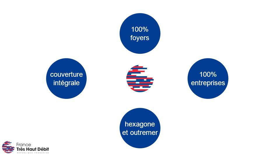 hexagone et outremer couverture intégrale 100% foyers 100% entreprises