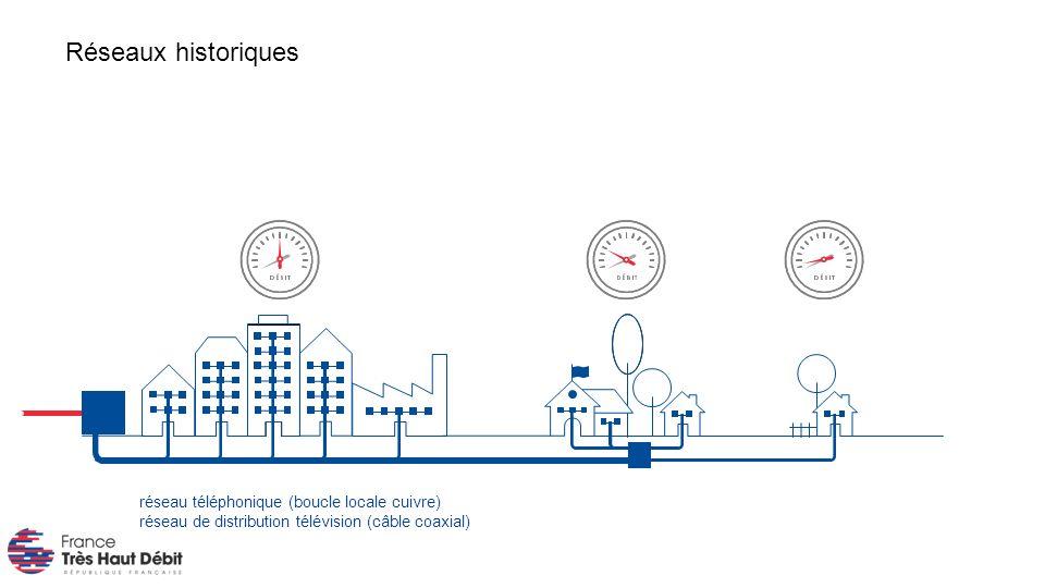 réseau téléphonique (boucle locale cuivre) réseau de distribution télévision (câble coaxial) Réseaux historiques