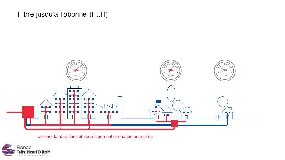 amener la fibre dans chaque logement et chaque entreprise Fibre jusquà labonné (FttH)