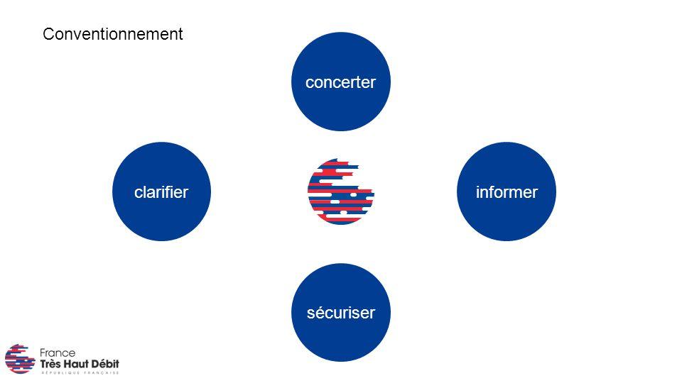 sécuriser clarifier concerter informer Conventionnement