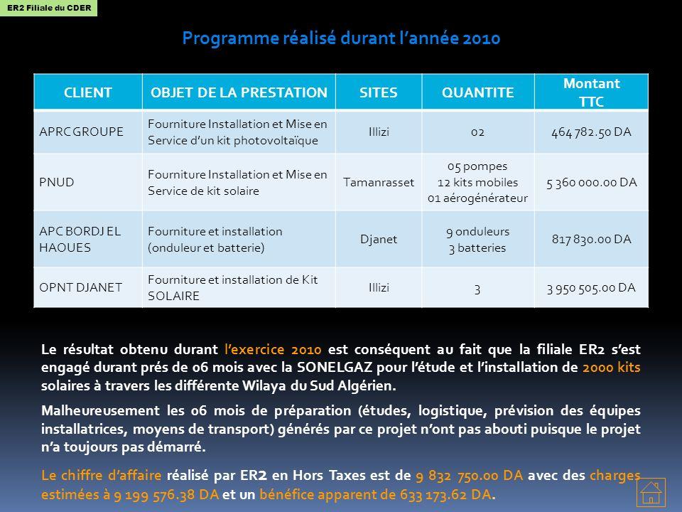 Programme réalisé durant lannée 2010 Le résultat obtenu durant lexercice 2010 est conséquent au fait que la filiale ER2 sest engagé durant prés de 06