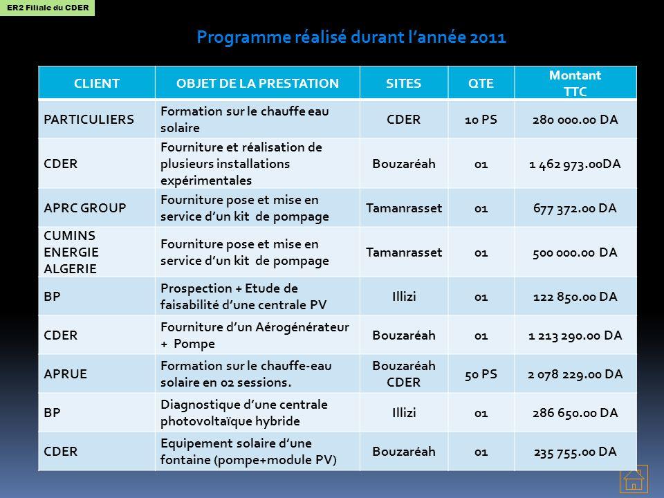 Programme réalisé durant lannée 2011 CLIENTOBJET DE LA PRESTATIONSITESQTE Montant TTC PARTICULIERS Formation sur le chauffe eau solaire CDER10 PS280 0