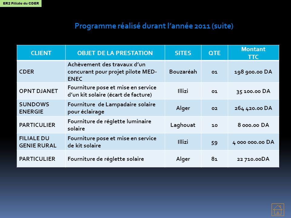 Programme réalisé durant lannée 2011 (suite) CLIENTOBJET DE LA PRESTATIONSITESQTE Montant TTC CDER Achèvement des travaux dun concurant pour projet pi
