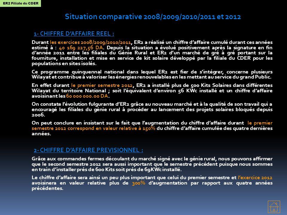 Situation comparative 2008/2009/2010/2011 et 2012 1- CHIFFRE DAFFAIRE REEL : Durant les exercices 2008/2009/2010/2011, ER2 a réalisé un chiffre daffaire cumulé durant ces années estimé à : 40 169 227,56 DA.
