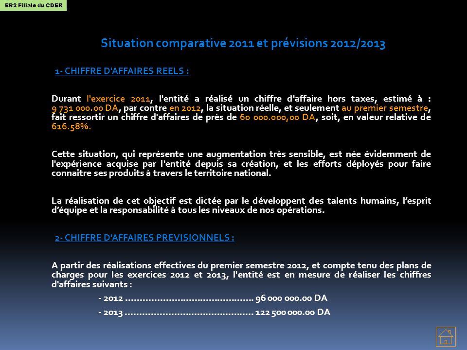 Situation comparative 2011 et prévisions 2012/2013 1- CHIFFRE D'AFFAIRES REELS : Durant l'exercice 2011, l'entité a réalisé un chiffre d'affaire hors