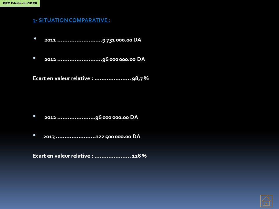 3- SITUATION COMPARATIVE : 2011..........................9 731 000.00 DA 2012..........................96 000 000.00 DA Ecart en valeur relative :....
