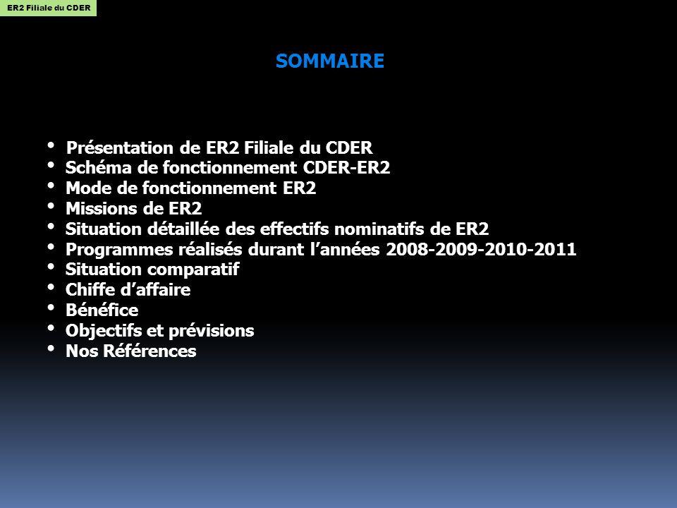 SOMMAIRE Présentation de ER2 Filiale du CDER Schéma de fonctionnement CDER-ER2 Mode de fonctionnement ER2 Missions de ER2 Situation détaillée des effectifs nominatifs de ER2 Programmes réalisés durant lannées 2008-2009-2010-2011 Situation comparatif Chiffe daffaire Bénéfice Objectifs et prévisions Nos Références ER2 Filiale du CDER