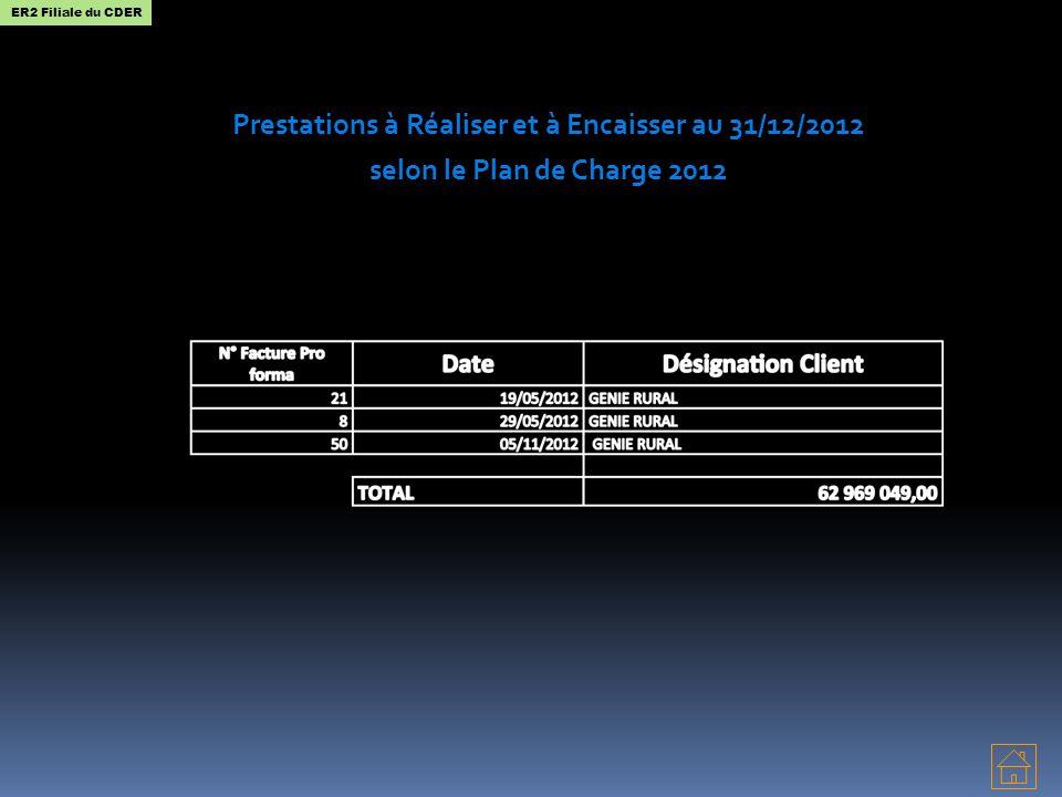 Prestations à Réaliser et à Encaisser au 31/12/2012 selon le Plan de Charge 2012 ER2 Filiale du CDER