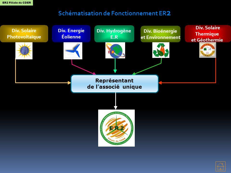 Div. Solaire Photovoltaïque Div. Solaire Thermique et Géothermie Div. Hydrogène E.R Div. Energie Éolienne Schématisation de Fonctionnement ER 2 Div. B