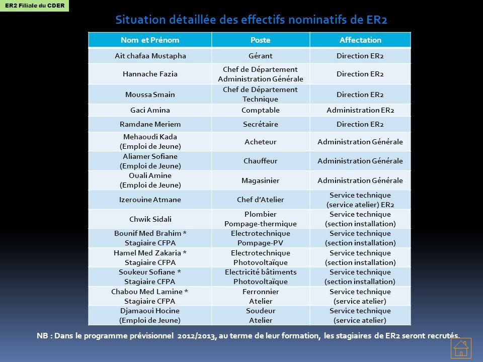 Situation détaillée des effectifs nominatifs de ER2 NB : Dans le programme prévisionnel 2012/2013, au terme de leur formation, les stagiaires de ER2 seront recrutés.