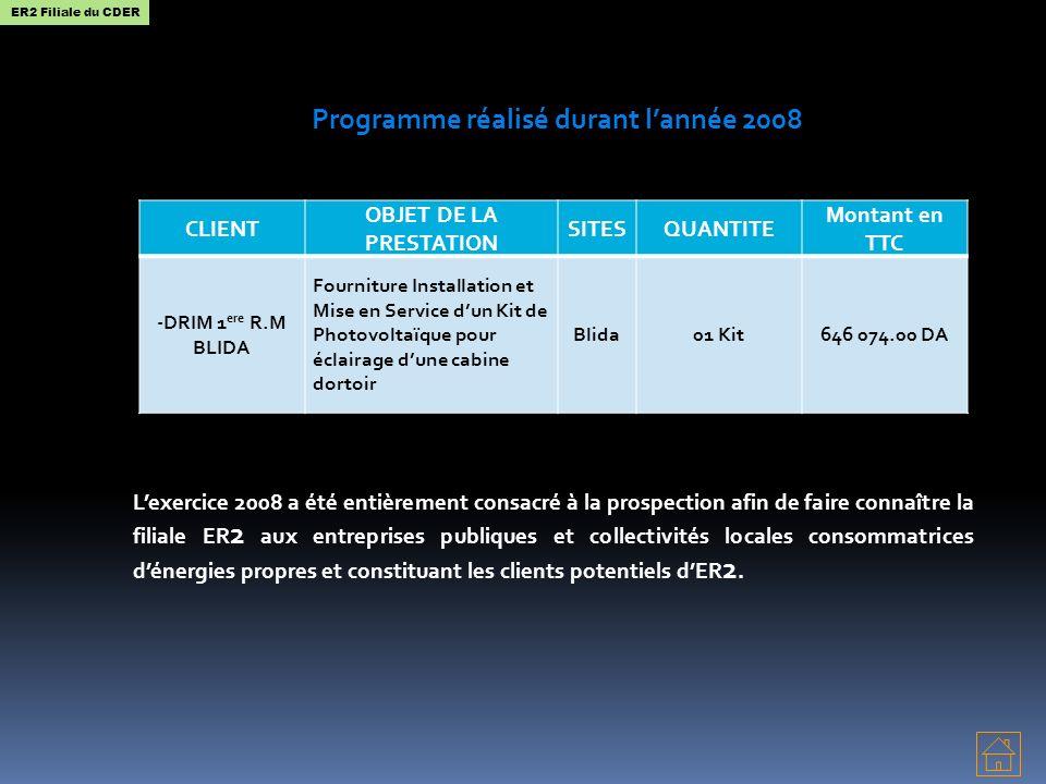 Programme réalisé durant lannée 2008 Lexercice 2008 a été entièrement consacré à la prospection afin de faire connaître la filiale ER 2 aux entreprises publiques et collectivités locales consommatrices dénergies propres et constituant les clients potentiels dER 2.