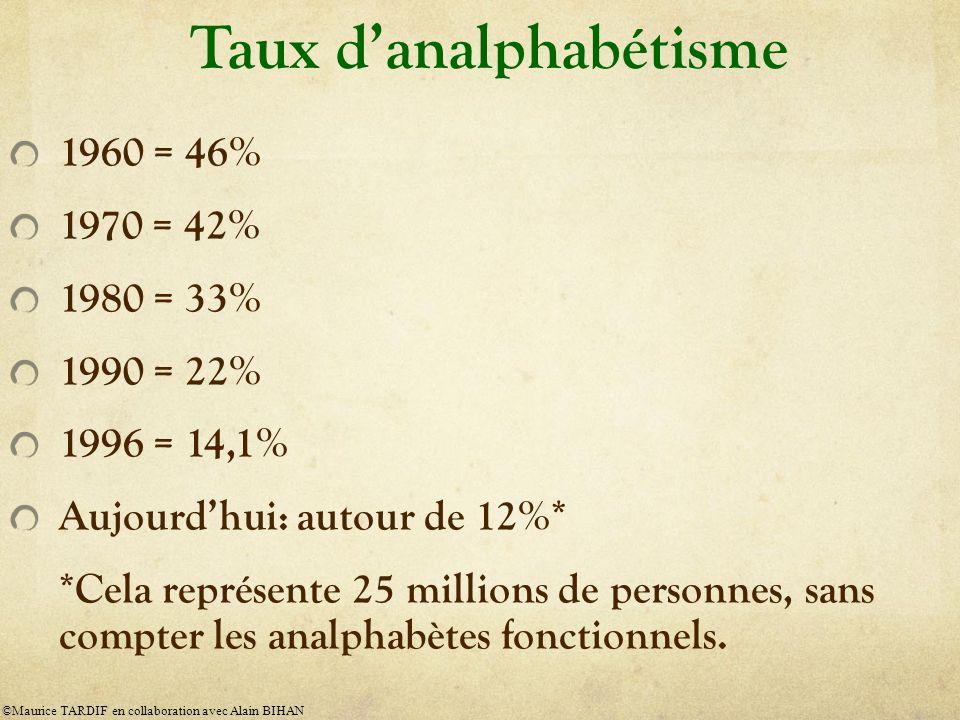 Taux danalphabétisme 1960 = 46% 1970 = 42% 1980 = 33% 1990 = 22% 1996 = 14,1% Aujourdhui: autour de 12%* *Cela représente 25 millions de personnes, sans compter les analphabètes fonctionnels.