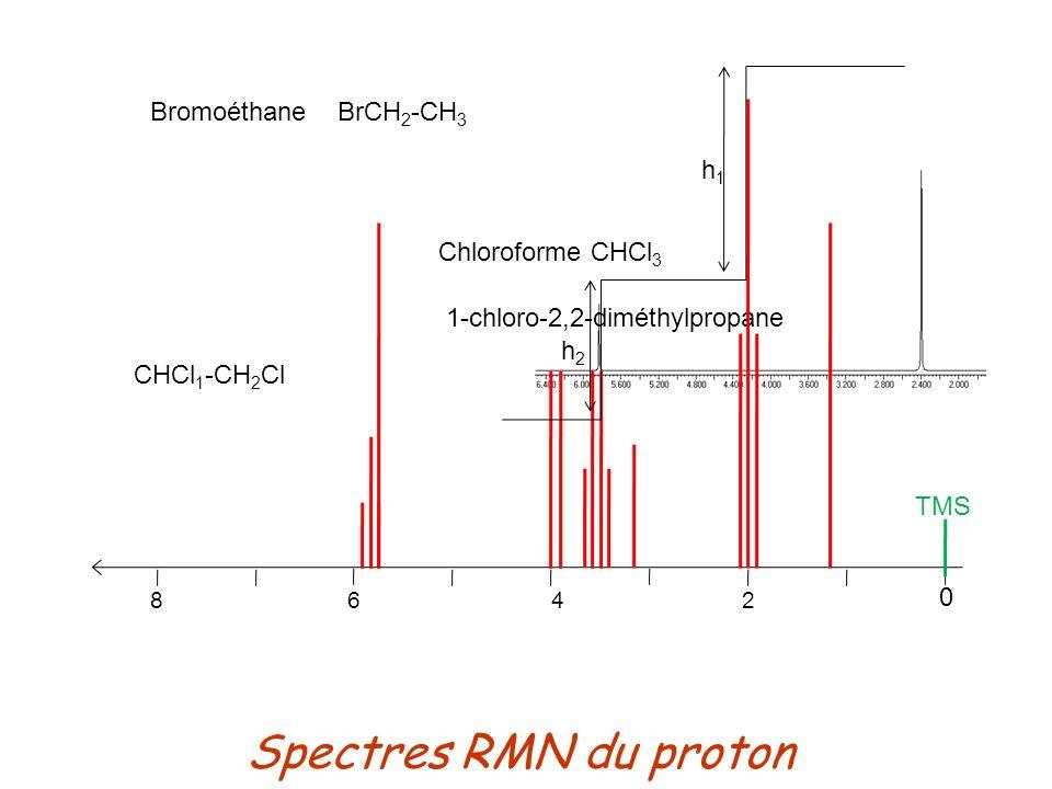 Spectres RMN du proton Chloroforme CHCl 3 TMS 0 8 6 4 2 1-chloro-2,2-diméthylpropane CHCl 1 -CH 2 Cl Bromoéthane BrCH 2 -CH 3 h1h1 h2h2