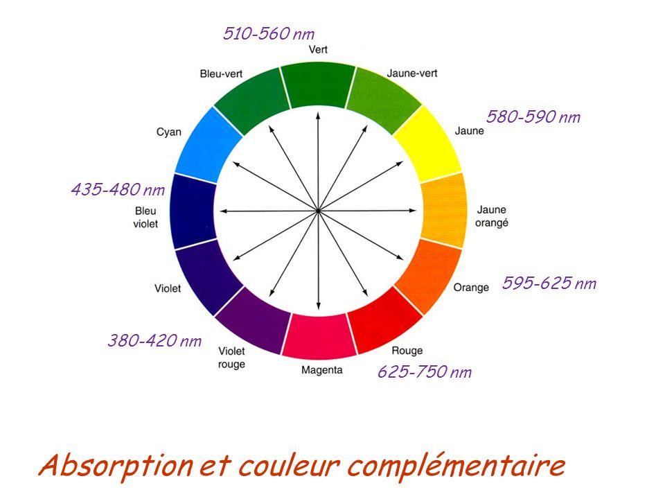 Absorption et couleur complémentaire anthracène (jaune) λ max = 380 nm benzène (incolore) λ max = 254 nm naphtalène (incolore) λ max = 314 nm naphtacène (orange) λ max = 480 nm pentacène (violet) λ max = 580 nm