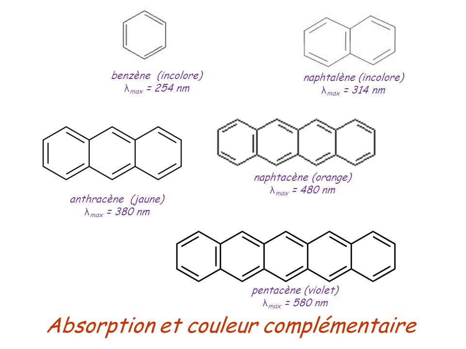 Absorption et couleur complémentaire anthracène (jaune) λ max = 380 nm benzène (incolore) λ max = 254 nm naphtalène (incolore) λ max = 314 nm naphtacè