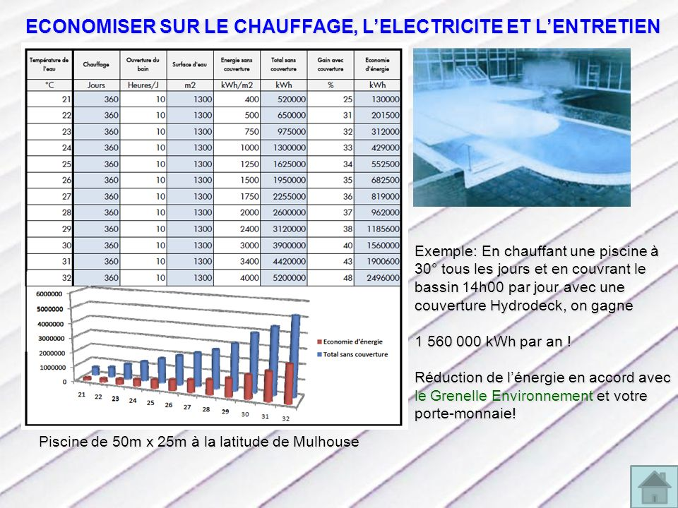 ECONOMISER SUR LE CHAUFFAGE, LELECTRICITE ET LENTRETIEN Exemple: En chauffant une piscine à 30° tous les jours et en couvrant le bassin 14h00 par jour avec une couverture Hydrodeck, on gagne 1 560 000 kWh par an .
