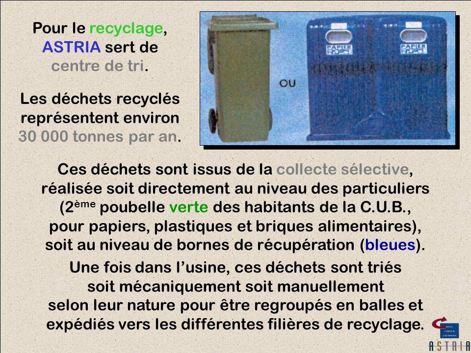 Pour le recyclage, ASTRIA sert de centre de tri. Les déchets recyclés représentent environ 30 000 tonnes par an. Ces déchets sont issus de la collecte