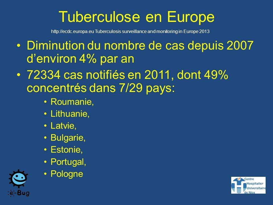 Tuberculose en Europe Diminution du nombre de cas depuis 2007 denviron 4% par an 72334 cas notifiés en 2011, dont 49% concentrés dans 7/29 pays: Roumanie, Lithuanie, Latvie, Bulgarie, Estonie, Portugal, Pologne http://ecdc.europa.eu Tuberculosis surveillance and monitoring in Europe 2013