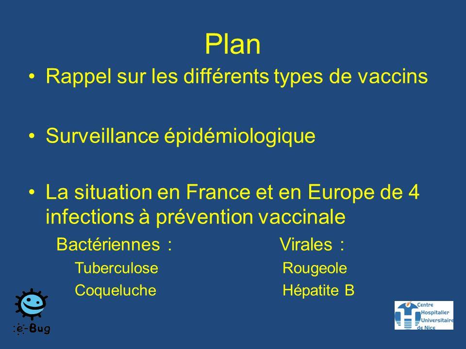 Vaccins vivants versus inactivés Vaccins vivants atténués : –BCG –Rougeole –Oreillons –Rubéole –Varicelle –Rotavirus –Fièvre jaune Vaccins inactivés ou sous-unitaires : –DTP –Coqueluche –Hémophilus –Pneumocoque –Hépatite B –Méningocoque –Grippe –……..