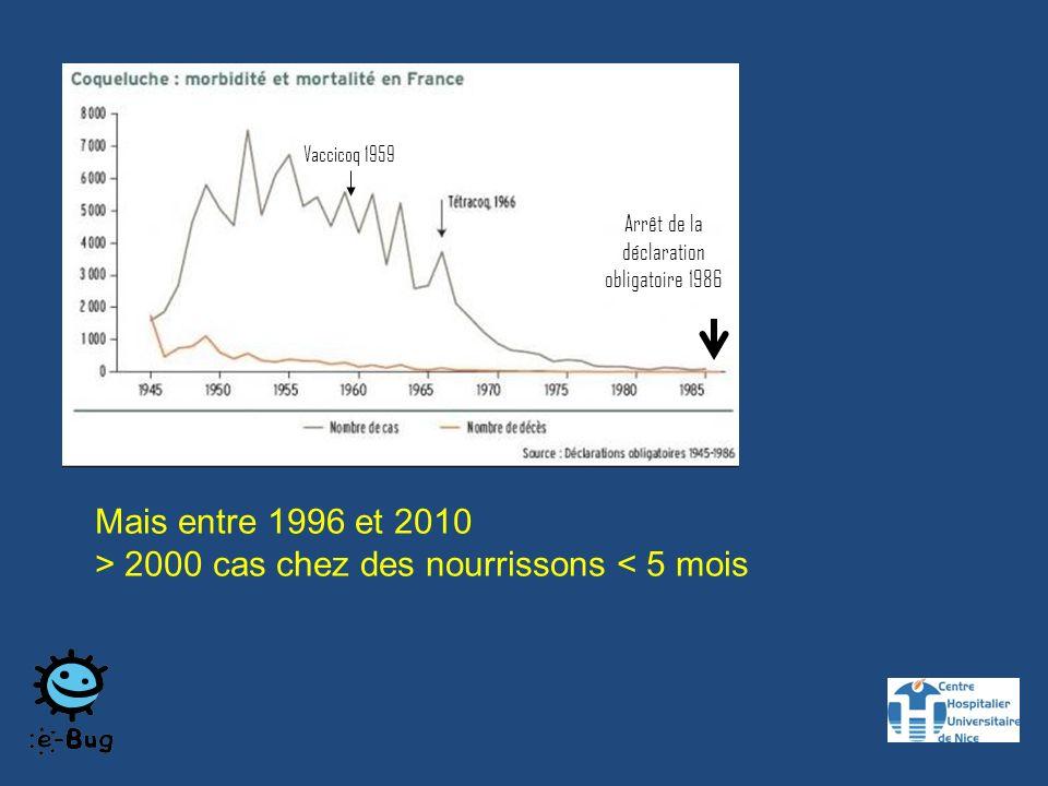 Vaccicoq 1959 Arrêt de la déclaration obligatoire 1986 Mais entre 1996 et 2010 > 2000 cas chez des nourrissons < 5 mois