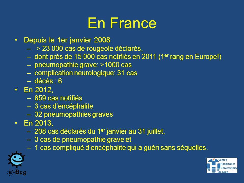 En France Depuis le 1er janvier 2008 – > 23 000 cas de rougeole déclarés, –dont près de 15 000 cas notifiés en 2011 (1 er rang en Europe!) –pneumopathie grave: >1000 cas –complication neurologique: 31 cas –décès : 6 En 2012, –859 cas notifiés –3 cas dencéphalite –32 pneumopathies graves En 2013, –208 cas déclarés du 1 er janvier au 31 juillet, –3 cas de pneumopathie grave et –1 cas compliqué dencéphalite qui a guéri sans séquelles.