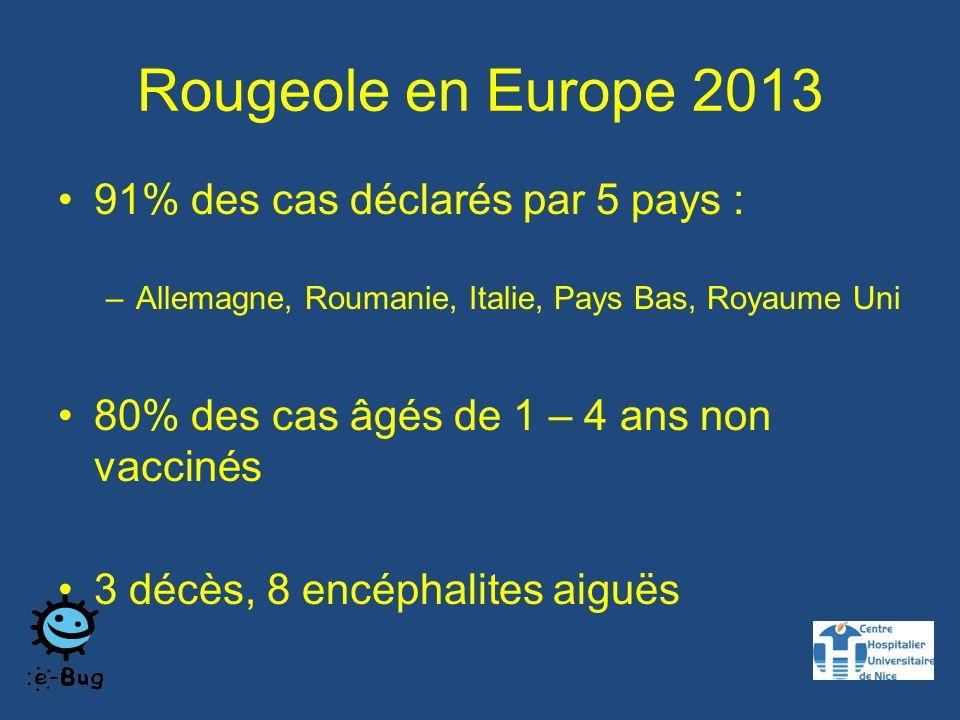 Rougeole en Europe 2013 91% des cas déclarés par 5 pays : –Allemagne, Roumanie, Italie, Pays Bas, Royaume Uni 80% des cas âgés de 1 – 4 ans non vaccinés 3 décès, 8 encéphalites aiguës