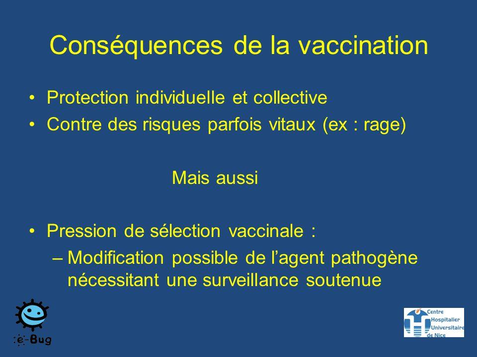 Conséquences de la vaccination Protection individuelle et collective Contre des risques parfois vitaux (ex : rage) Mais aussi Pression de sélection vaccinale : –Modification possible de lagent pathogène nécessitant une surveillance soutenue