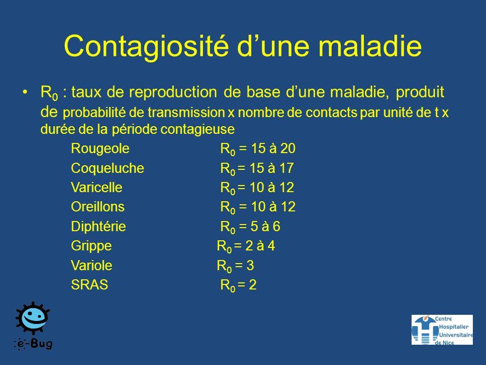 Contagiosité dune maladie R 0 : taux de reproduction de base dune maladie, produit de probabilité de transmission x nombre de contacts par unité de t x durée de la période contagieuse Rougeole R 0 = 15 à 20 Coqueluche R 0 = 15 à 17 Varicelle R 0 = 10 à 12 Oreillons R 0 = 10 à 12 Diphtérie R 0 = 5 à 6 Grippe R 0 = 2 à 4 Variole R 0 = 3 SRAS R 0 = 2