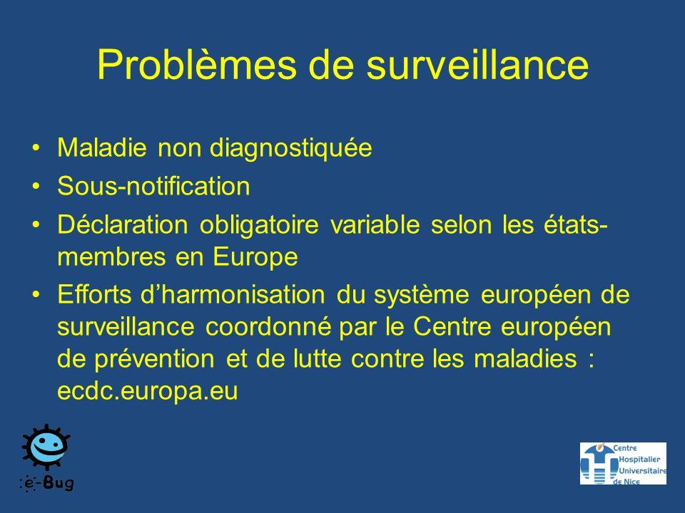 Nombre de cas de rougeole/pays Juin 2011-mai 2012 N=12594