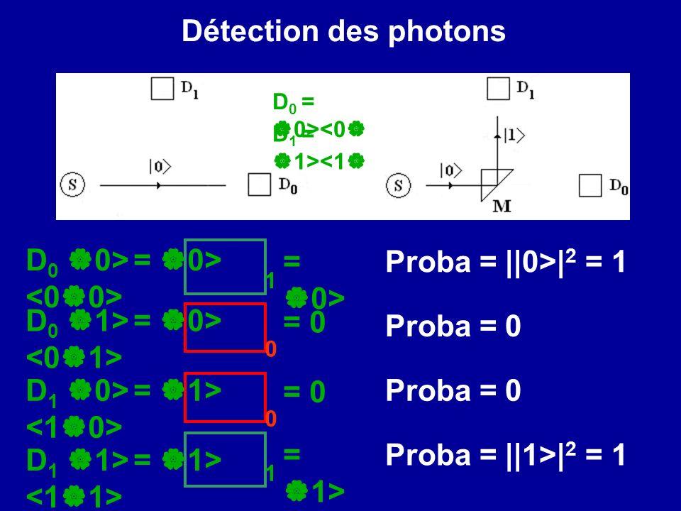 Détection des photons D 0 = 0><0 D 1 = 1><1 0 11 D 0 0> = 0> D 0 1> = 0> D 1 1> = 1> Proba = ||0>| 2 = 1 Proba = 0 Proba = ||1>| 2 = 1 = 0> = 0 = 1> 0 D 1 0> = 1> Proba = 0 = 0