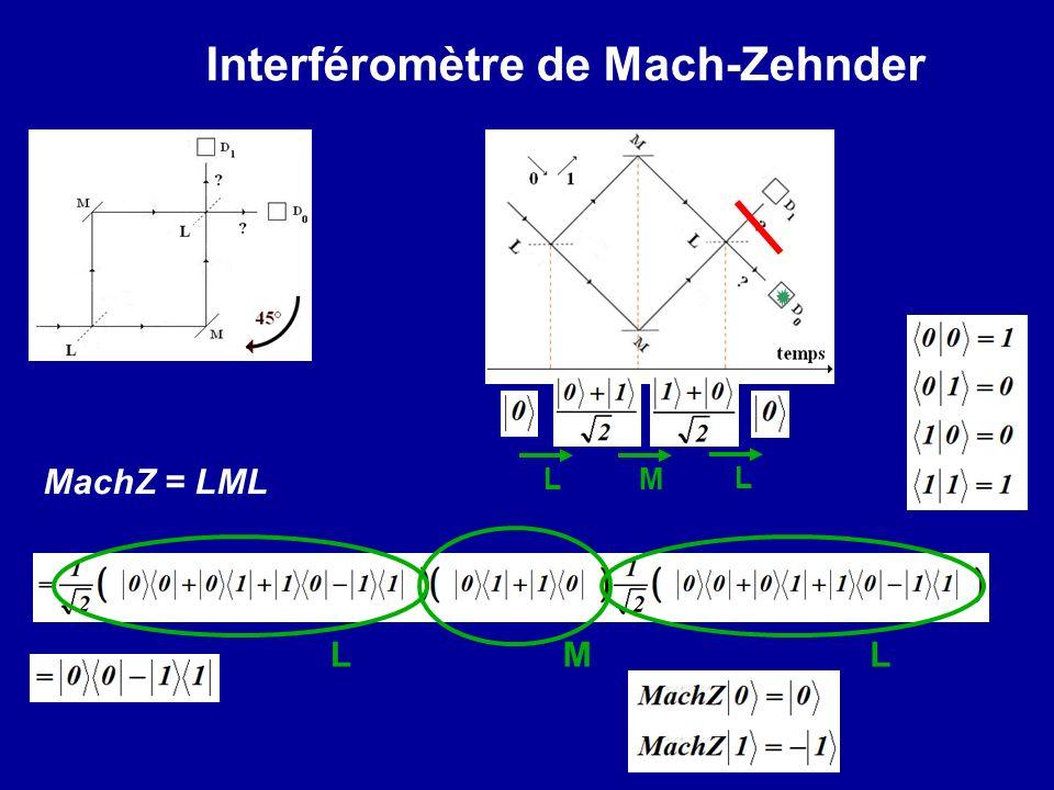 Interféromètre de Mach-Zehnder L L M LLM MachZ = LML