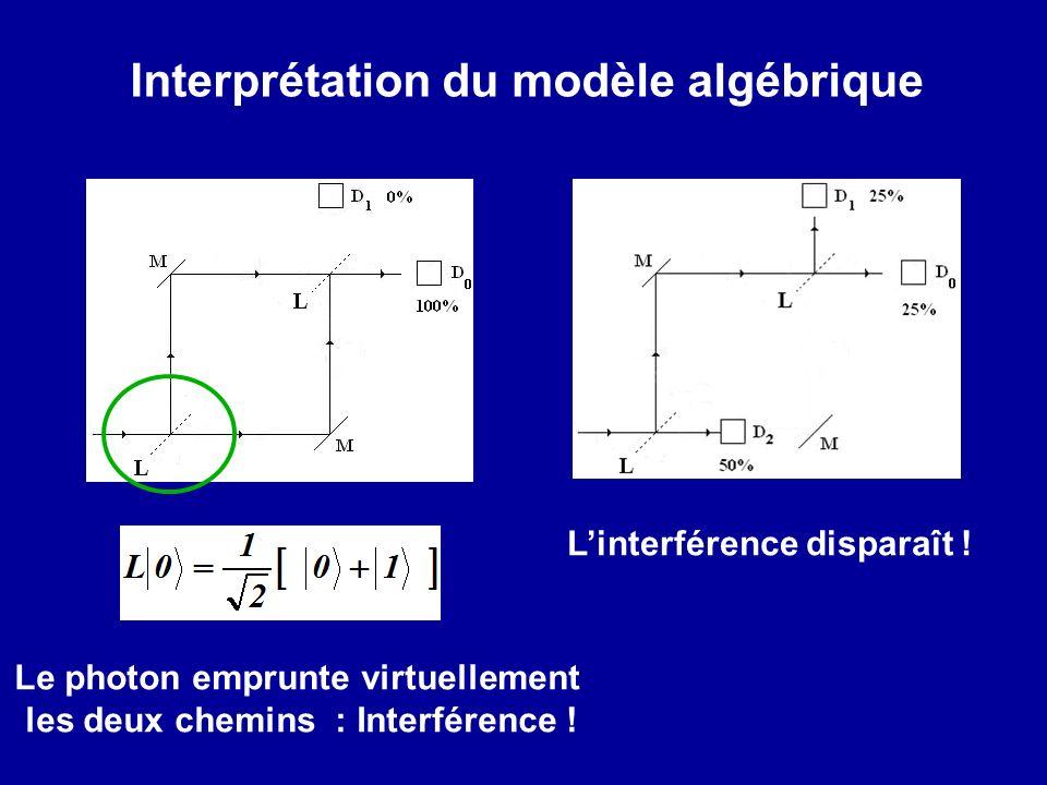 Interprétation du modèle algébrique Le photon emprunte virtuellement les deux chemins : Interférence .