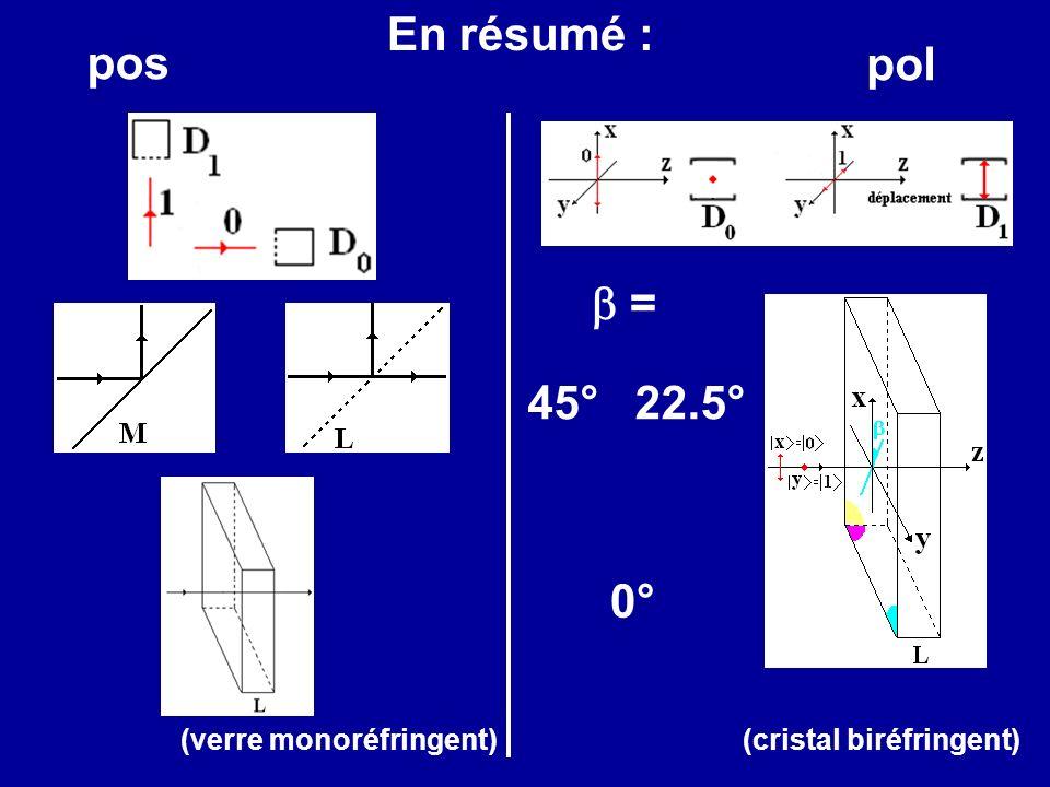 En résumé : (verre monoréfringent)(cristal biréfringent) 45°22.5° 0° pos pol =