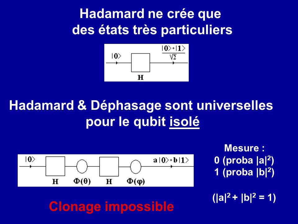 Hadamard ne crée que des états très particuliers Hadamard & Déphasage sont universelles pour le qubit isolé Mesure : 0 (proba |a| 2 ) 1 (proba |b| 2 ) (|a| 2 + |b| 2 = 1) Clonage impossible