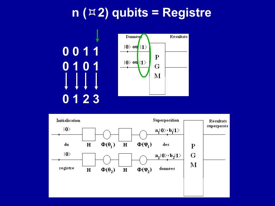 n ( 2) qubits = Registre 0 0 1 1 0 1 0 1 2 3