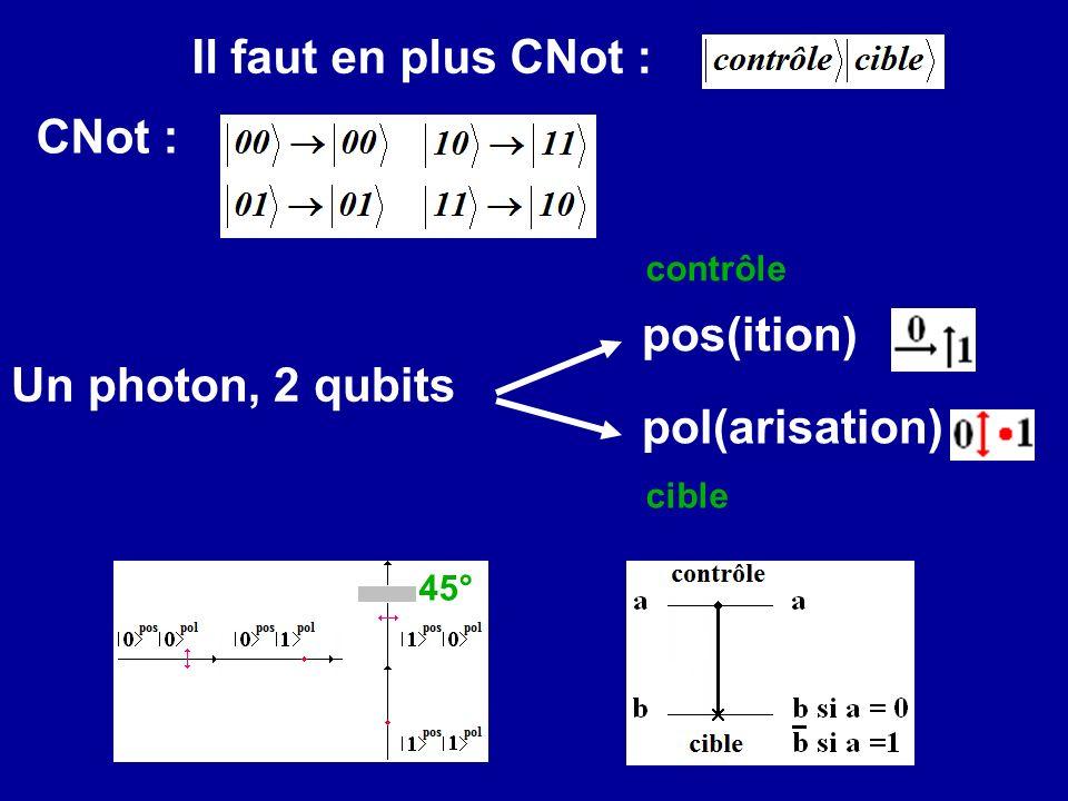 Un photon, 2 qubits pos(ition) pol(arisation) Il faut en plus CNot : CNot : contrôle cible 45°