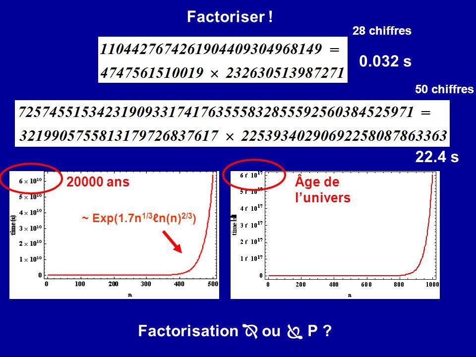 0.032 s 22.4 s Factorisation ou P .~ Exp(1.7n 1/3 n(n) 2/3 ) 20000 ansÂge de lunivers Factoriser .